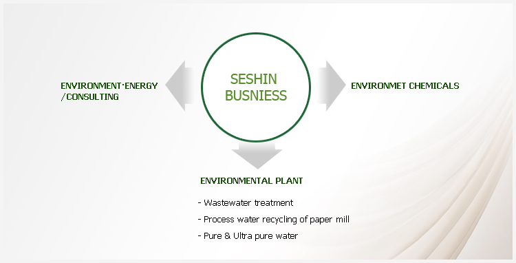 Seshin Clean is always continuing its efforts and dedication to environment.